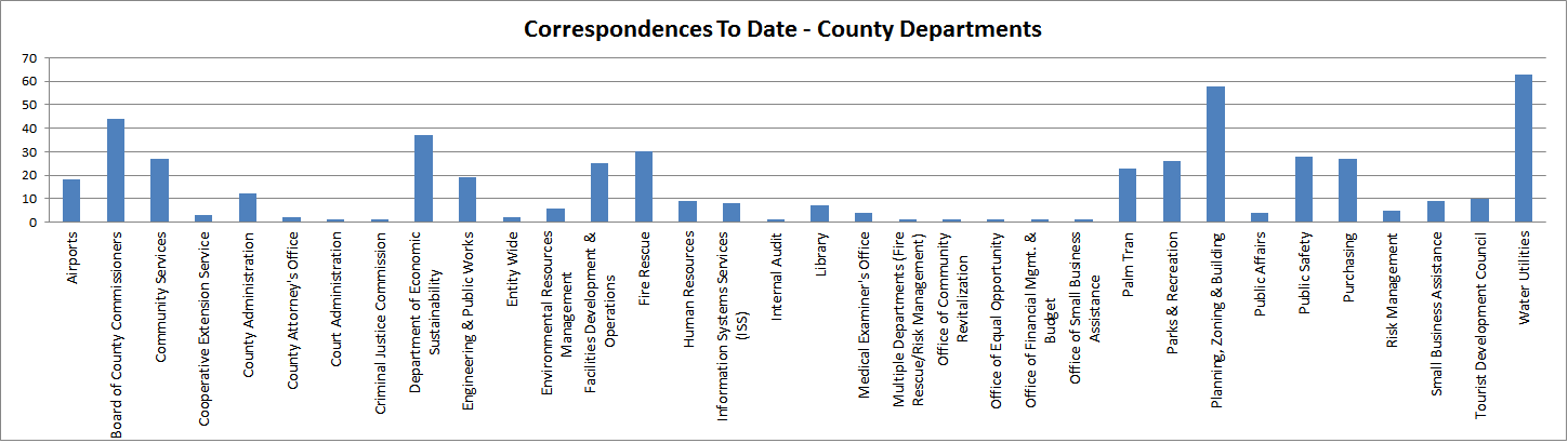 Corresponsences By County Department To Date