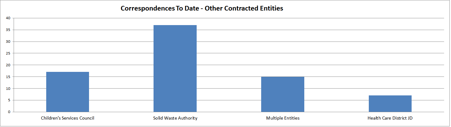 Corresponsences By Contracted Entity To Date