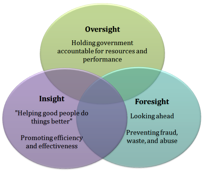 Insight, Oversight, and Foresight picture